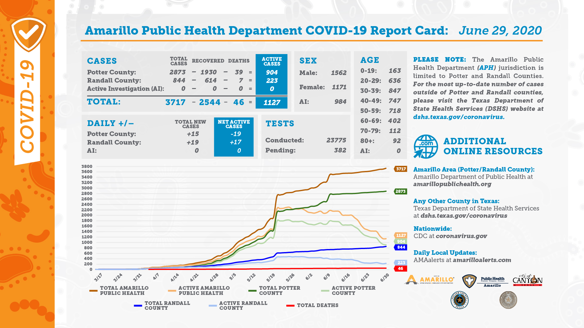 DAILY REPORT CARD 06 29 2020
