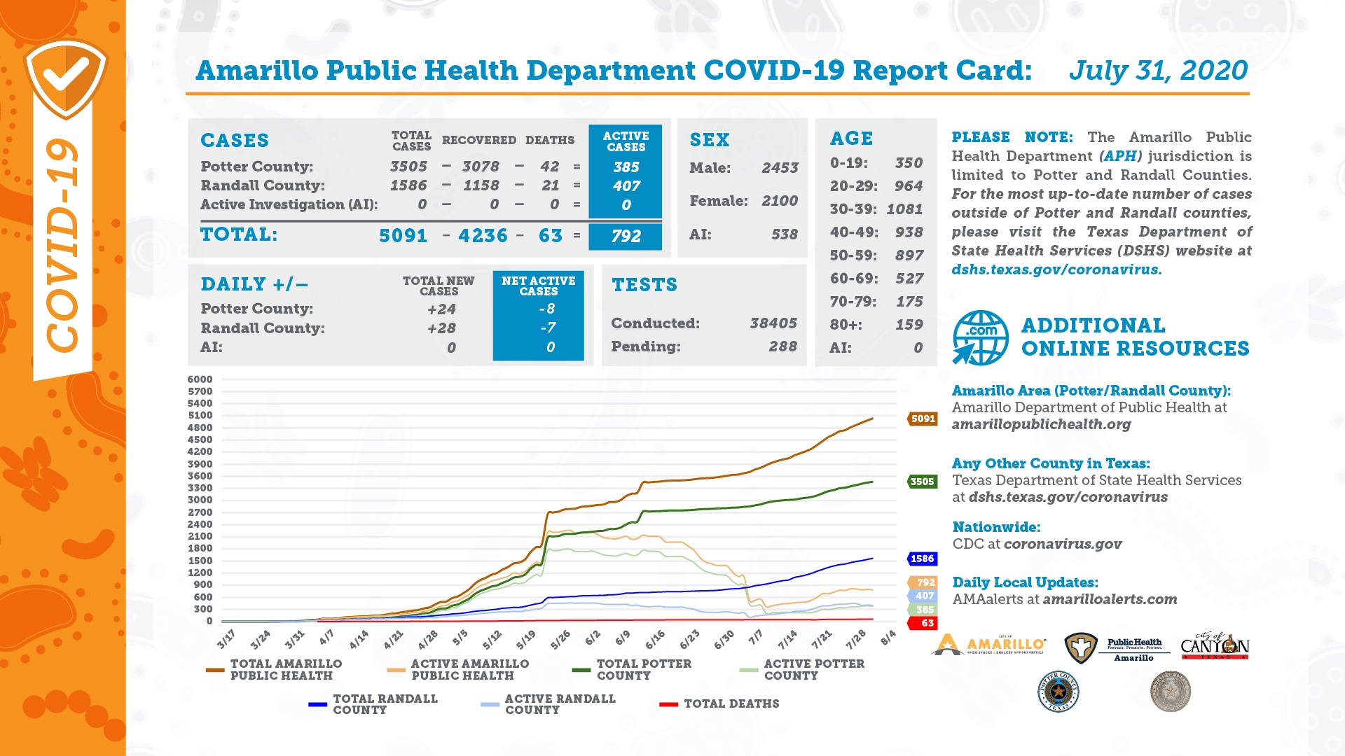 APHD COVID-19 Report Card for Friday 07 31 2020