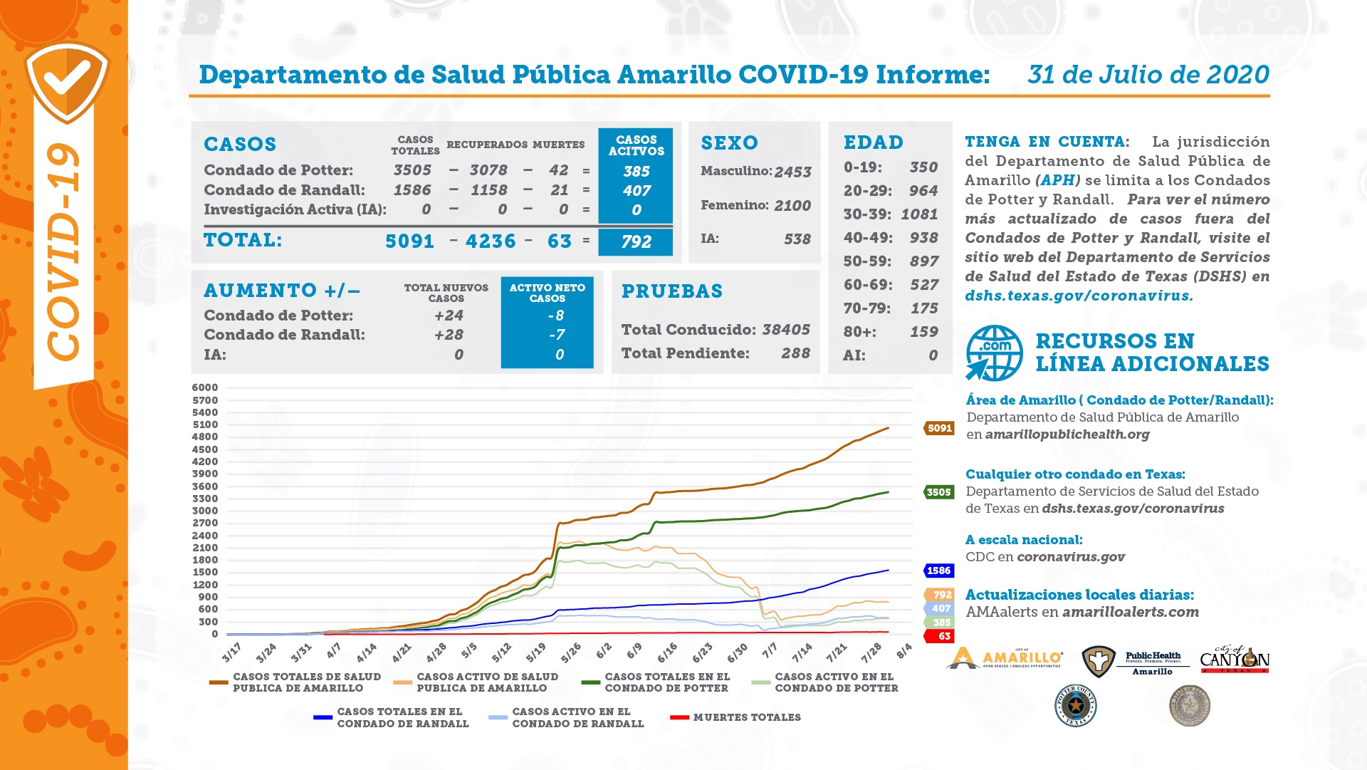 APHD COVID-19 Report Card for Friday 07 31 2020 Spanish