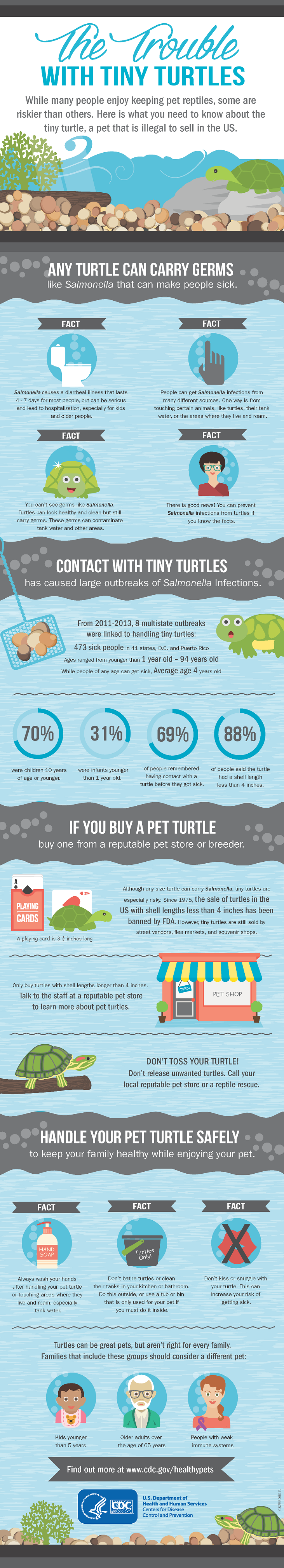 Credit: https://www.cdc.gov/healthypets/resources/trouble-with-tiny-turtles.pdf